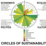 Circles_of_Sustainability